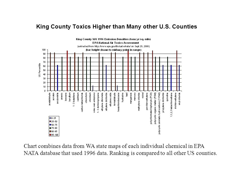 King County Toxics Higher than Many other U.S. Counties Chart combines data from WA state maps of each individual chemical in EPA NATA database that u
