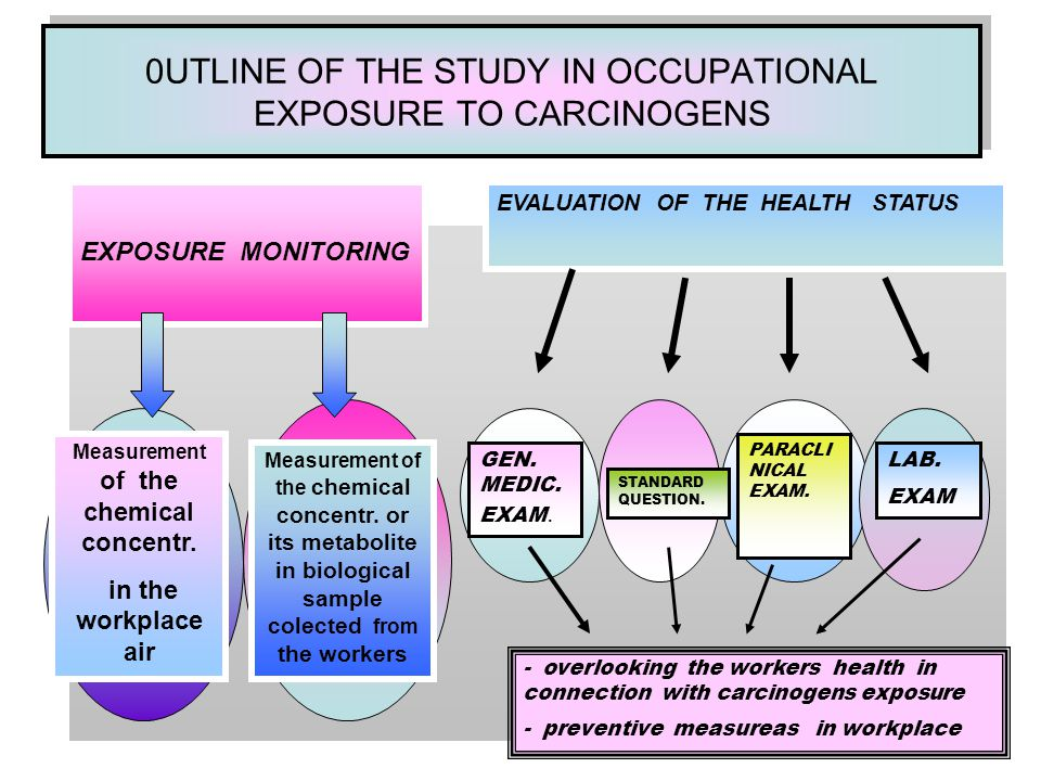 0UTLINE OF THE STUDY IN OCCUPATIONAL EXPOSURE TO CARCINOGENS EXPOSURE MONITORING EVALUATION OF THE HEALTH STATUS Measurement of the chemical concentr.