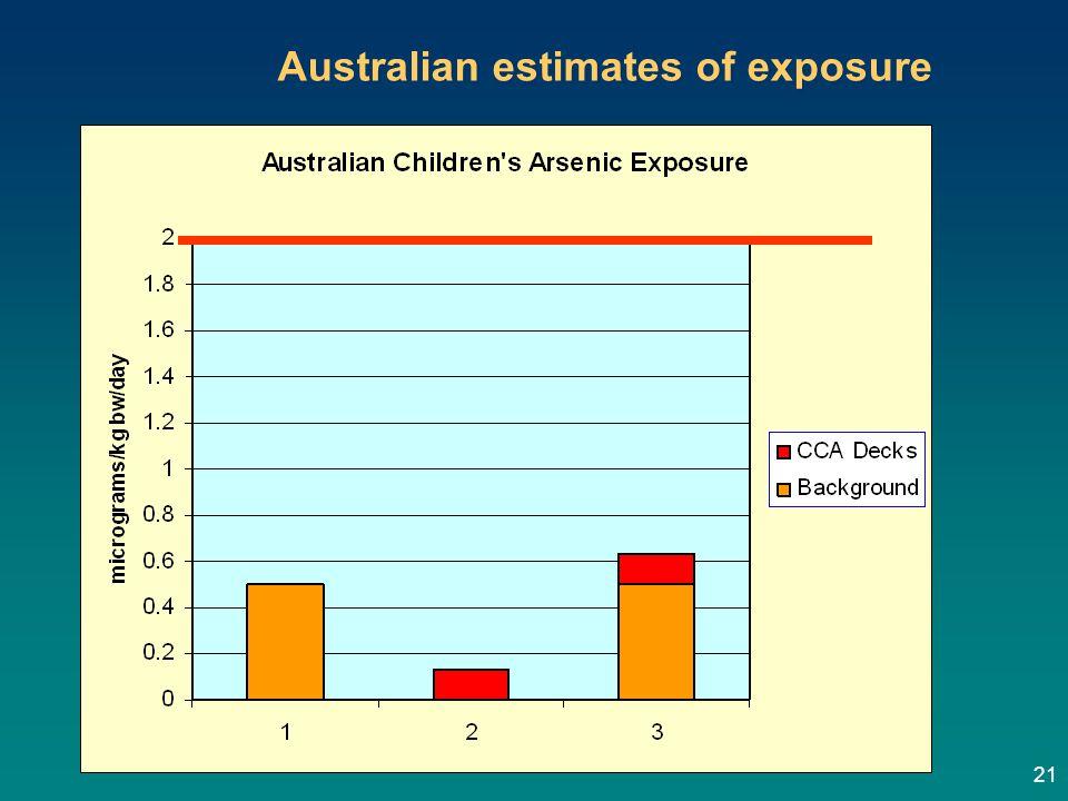 21 Australian estimates of exposure