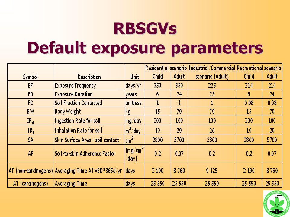 RBSGVs Default exposure parameters