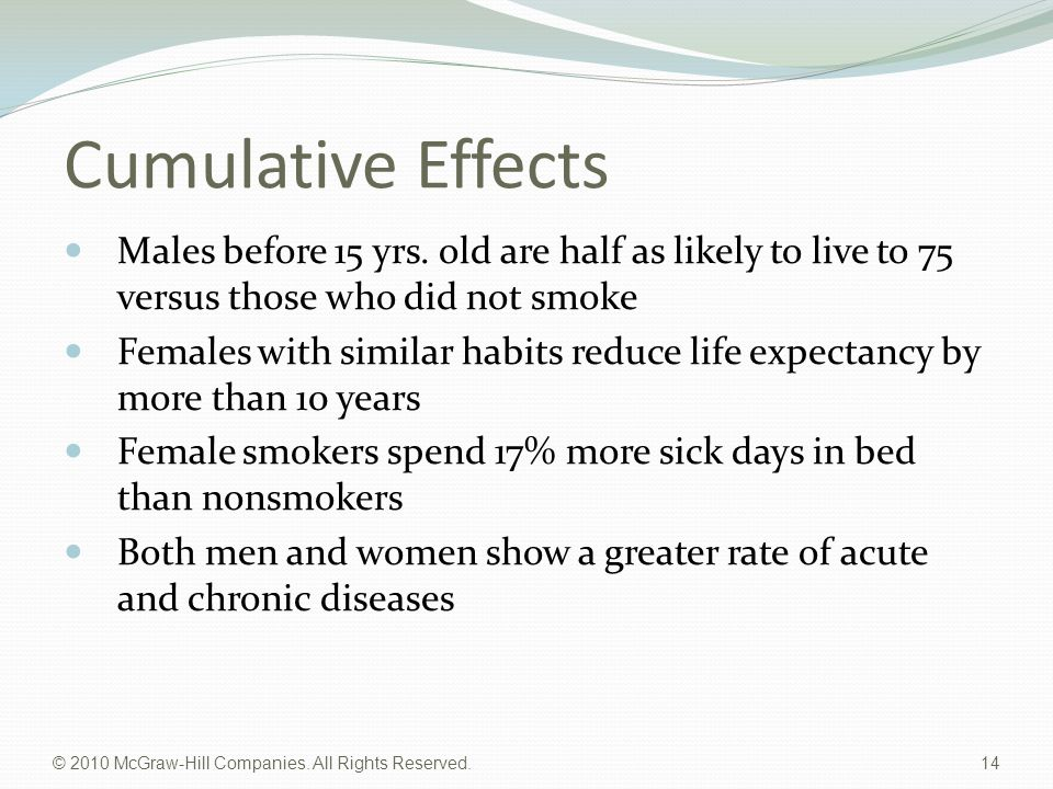 © 2010 McGraw-Hill Companies. All Rights Reserved. 14 Cumulative Effects Males before 15 yrs. old are half as likely to live to 75 versus those who di