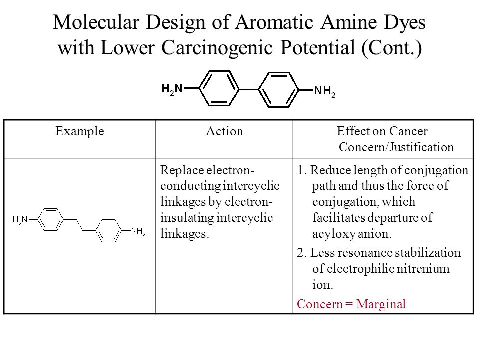 Molecular Design of Aromatic Amine Dyes with Lower Carcinogenic Potential (Cont.) ExampleActionEffect on Cancer Concern/Justification Replace electron- conducting intercyclic linkages by electron- insulating intercyclic linkages.