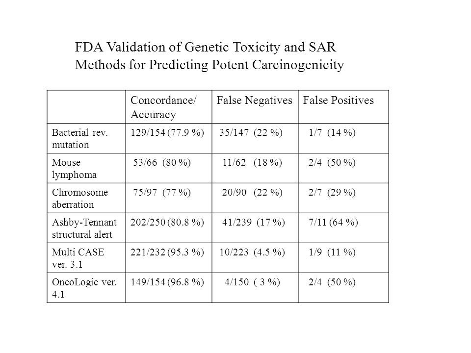 FDA Validation of Genetic Toxicity and SAR Methods for Predicting Potent Carcinogenicity Concordance/ Accuracy False NegativesFalse Positives Bacterial rev.