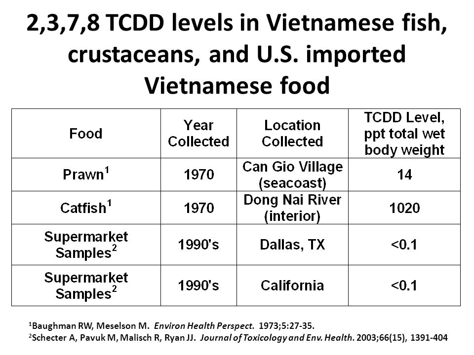 2,3,7,8 TCDD levels in Vietnamese fish, crustaceans, and U.S.