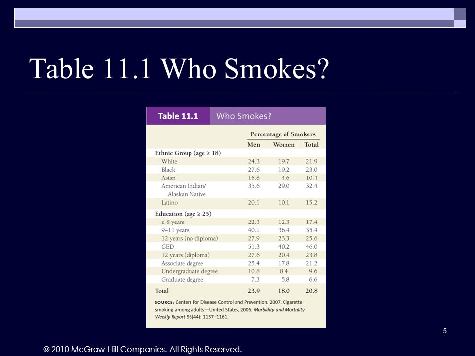 © 2010 McGraw-Hill Companies. All Rights Reserved. Table 11.1 Who Smokes 5