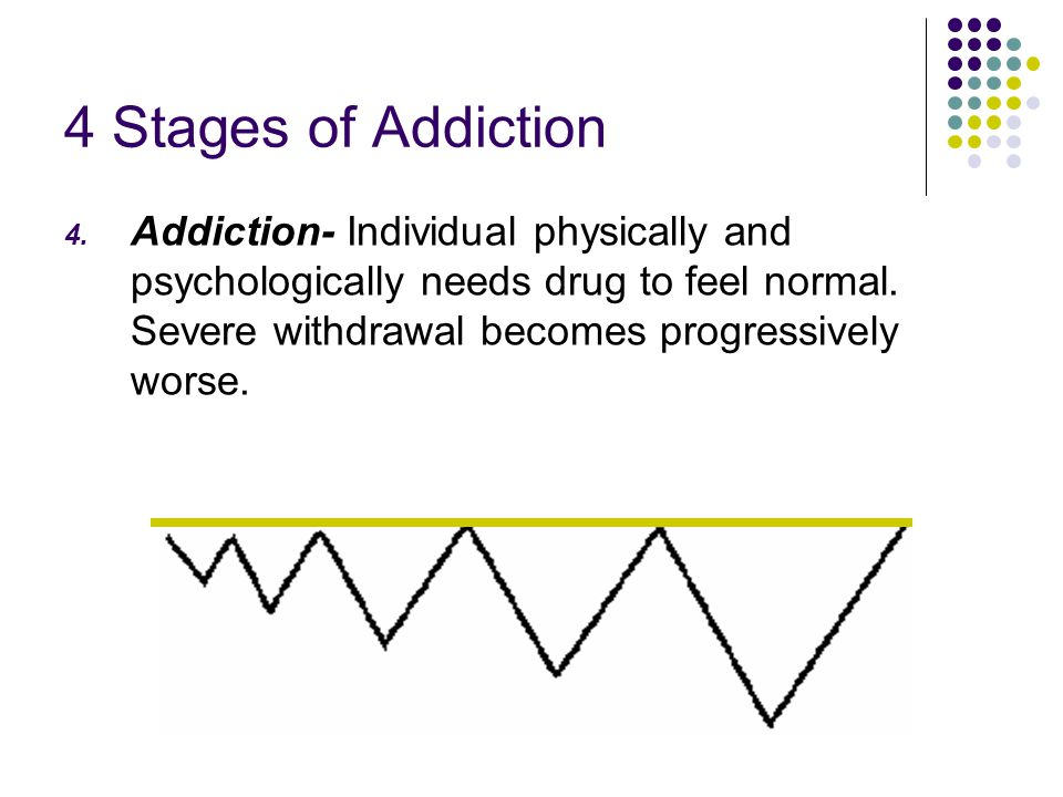 4 Stages of Addiction 4. Addiction- Individual physically and psychologically needs drug to feel normal. Severe withdrawal becomes progressively worse