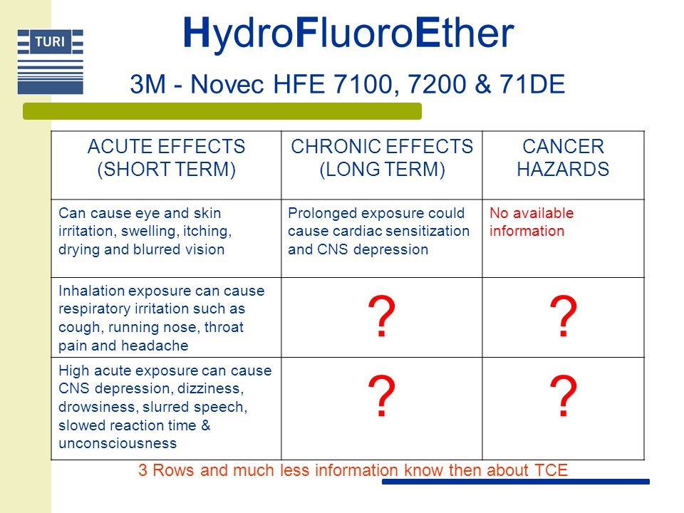 HydroFluoroEther 3M - Novec HFE 7100, 7200 & 71DE ACUTE EFFECTS (SHORT TERM) CHRONIC EFFECTS (LONG TERM) CANCER HAZARDS Can cause eye and skin irritat