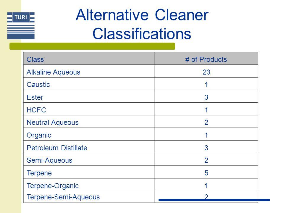Alternative Cleaner Classifications Class# of Products Alkaline Aqueous23 Caustic1 Ester3 HCFC1 Neutral Aqueous2 Organic1 Petroleum Distillate3 Semi-A