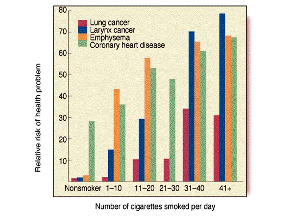 Carcinogens in a Cig! Acetaldehyde: 980 mcg Arsenic: Unknown Formaldehyde: Unknown Lead: Unknown Nicotine: 14 mcg Vinyl Chloride: 27 nanograms Benzene