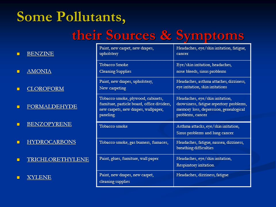 Some Pollutants, their Sources & Symptoms BENZINE BENZINE AMONIA AMONIA CLOROFORM CLOROFORM FORMALDEHYDE FORMALDEHYDE BENZOPYRENE BENZOPYRENE HYDROCARBONS HYDROCARBONS TRICHLORETHYLENE TRICHLORETHYLENE XYLENE XYLENE Paint, new carpet, new drapes, upholstery Headaches, eye/skin irritation, fatigue, cancer Tobacco Smoke Cleaning Supplies Eye/skin irritation, headaches, nose bleeds, sinus problems Paint, new drapes, upholstery, New carpeting Headaches, asthma attaches, dizziness, eye irritation, skin irritations Tobacco smoke, plywood, cabinets, furniture, particle board, office dividers, new carpets, new drapes, wallpaper, paneling.