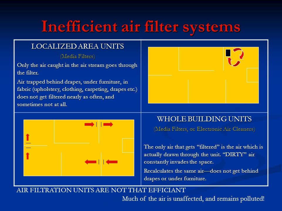 Inefficient air filter systems LOCALIZED AREA UNITS (Media Filters) Only the air caught in the air stream goes through the filter.