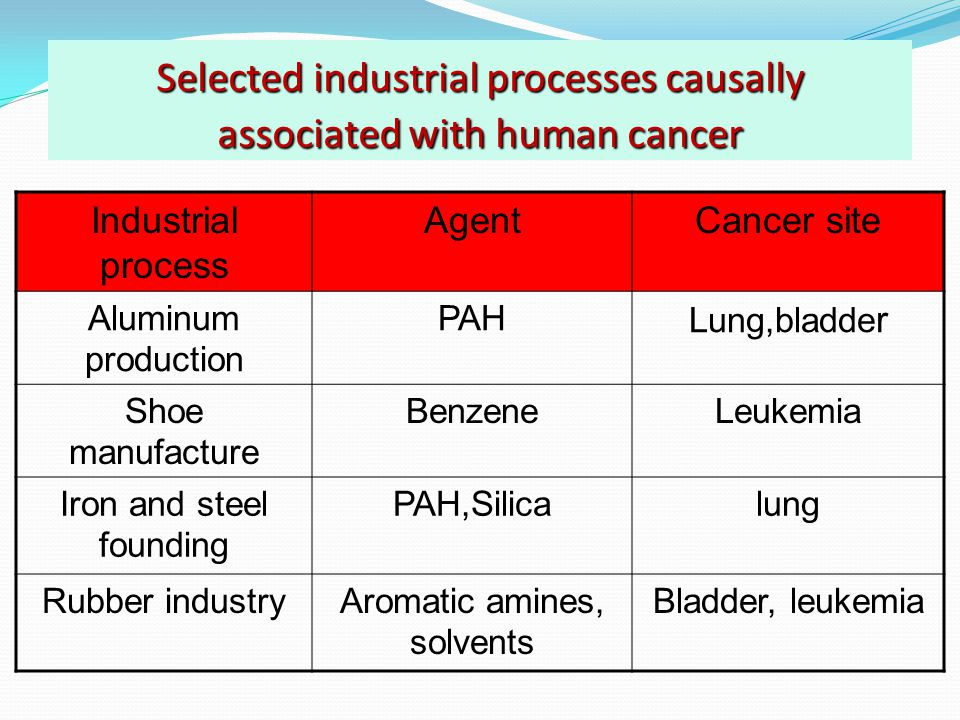 Selected industrial processes causally associated with human cancer Industrial process AgentCancer site Aluminum production PAH Lung,bladde r Shoe manufacture BenzeneLeukemia Iron and steel founding PAH,Silicalung Rubber industryAromatic amines, solvents Bladder, leukemia