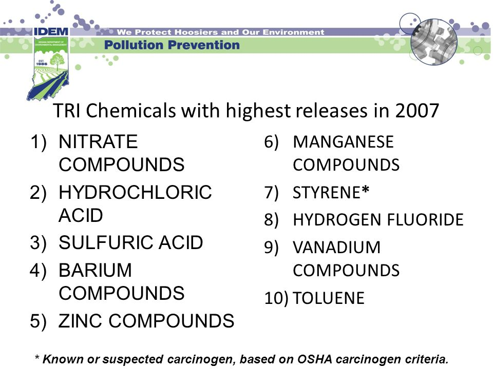TRI Chemicals with highest releases in 2007 1)NITRATE COMPOUNDS 2)HYDROCHLORIC ACID 3)SULFURIC ACID 4)BARIUM COMPOUNDS 5)ZINC COMPOUNDS 6)MANGANESE CO