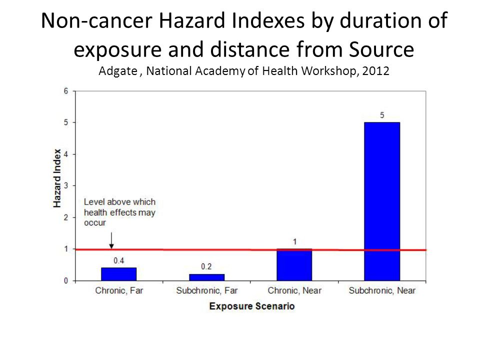 Non-cancer Hazard Indexes by duration of exposure and distance from Source Adgate, National Academy of Health Workshop, 2012