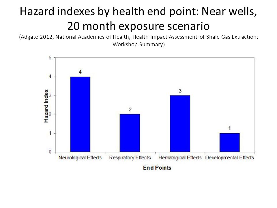 Hazard indexes by health end point: Near wells, 20 month exposure scenario (Adgate 2012, National Academies of Health, Health Impact Assessment of Sha
