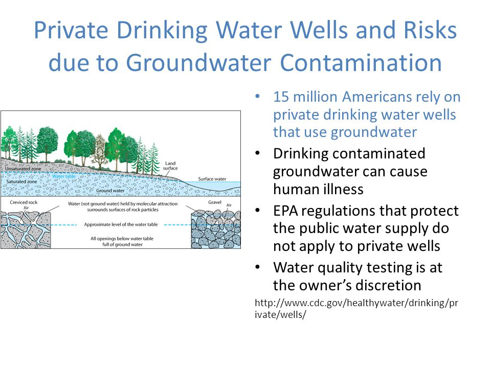 Private Drinking Water Wells and Risks due to Groundwater Contamination 15 million Americans rely on private drinking water wells that use groundwater Drinking contaminated groundwater can cause human illness EPA regulations that protect the public water supply do not apply to private wells Water quality testing is at the owner's discretion http://www.cdc.gov/healthywater/drinking/pr ivate/wells/