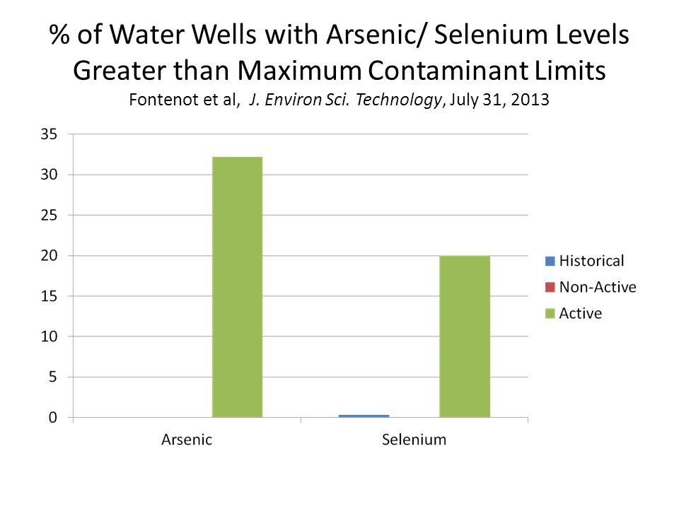 % of Water Wells with Arsenic/ Selenium Levels Greater than Maximum Contaminant Limits Fontenot et al, J. Environ Sci. Technology, July 31, 2013