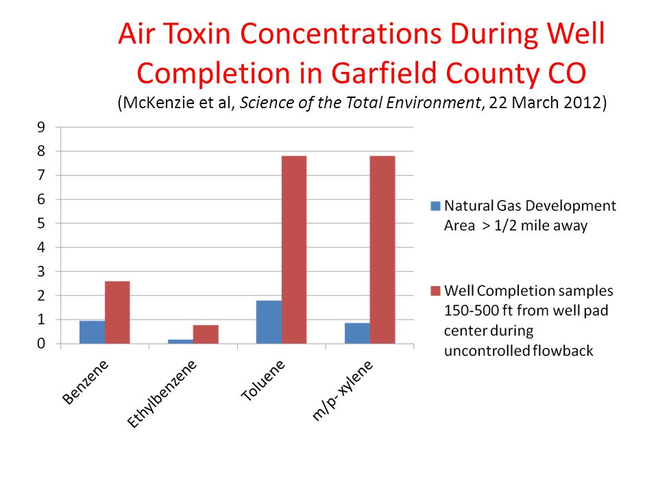 Air Toxin Concentrations During Well Completion in Garfield County CO (McKenzie et al, Science of the Total Environment, 22 March 2012)