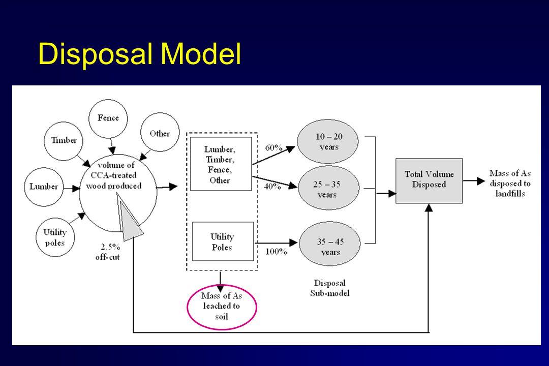 Disposal Model
