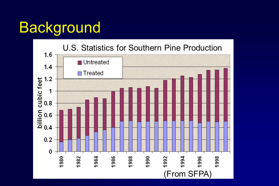 Background (From SFPA) U.S. Statistics for Southern Pine Production