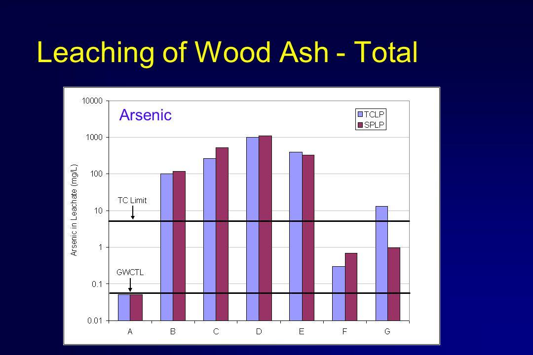 Leaching of Wood Ash - Total Arsenic