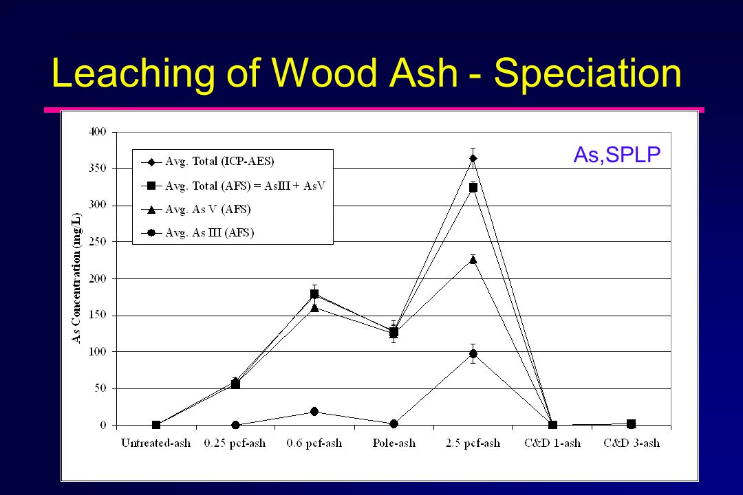Leaching of Wood Ash - Speciation As,SPLP