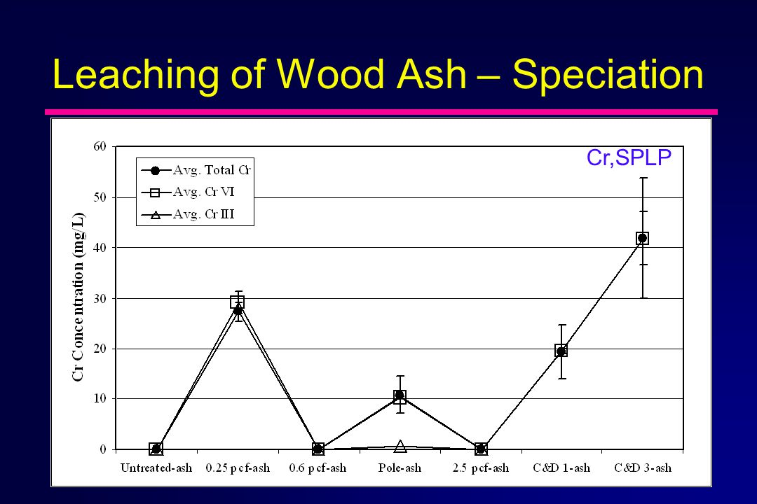 Leaching of Wood Ash – Speciation Cr,SPLP