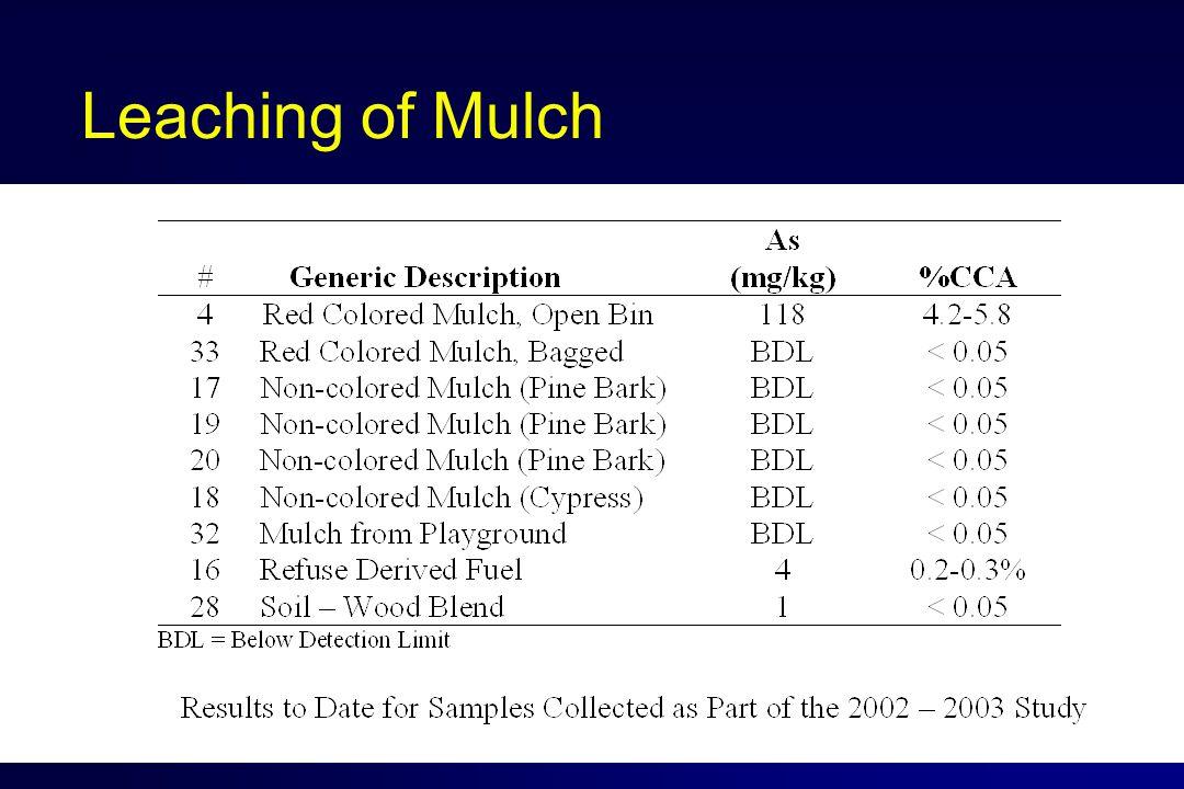 Leaching of Mulch