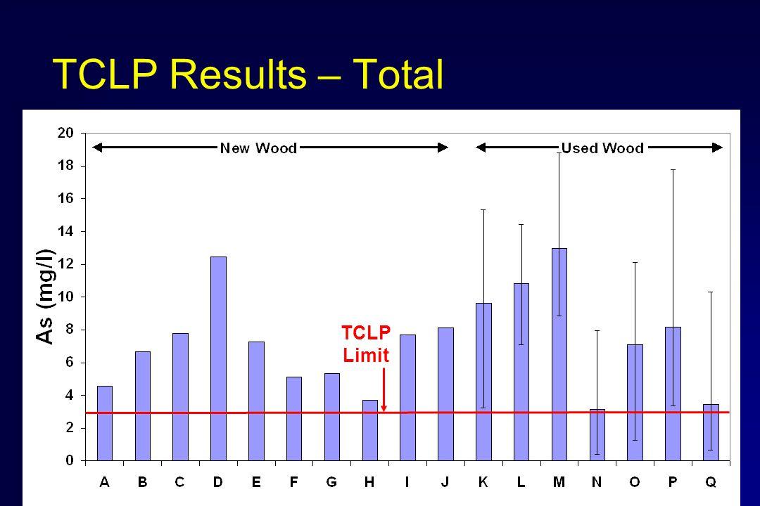 TCLP Results – Total TCLP Limit