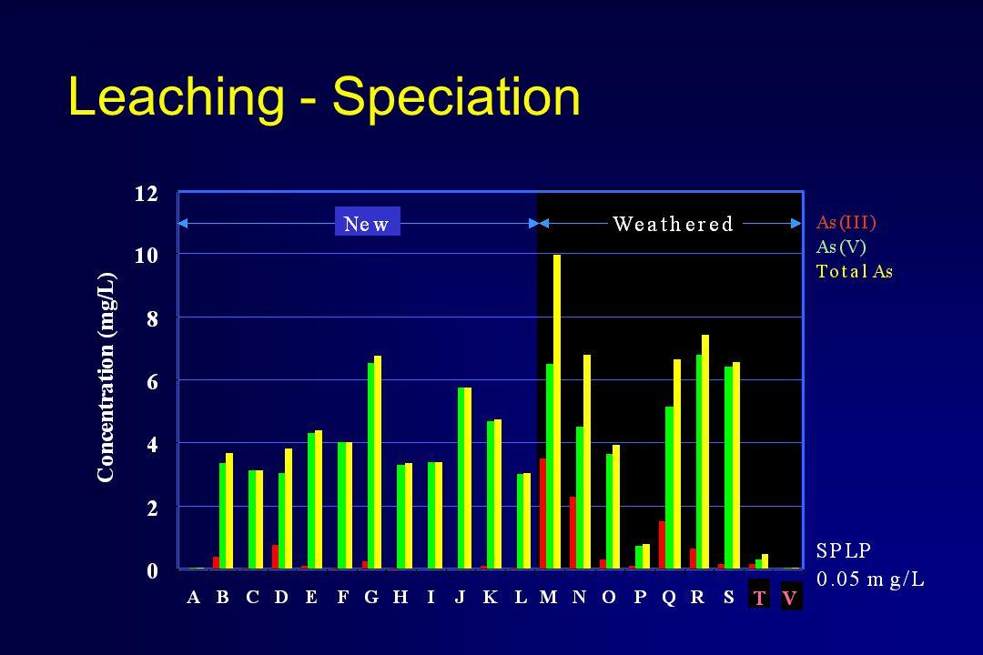 Leaching - Speciation