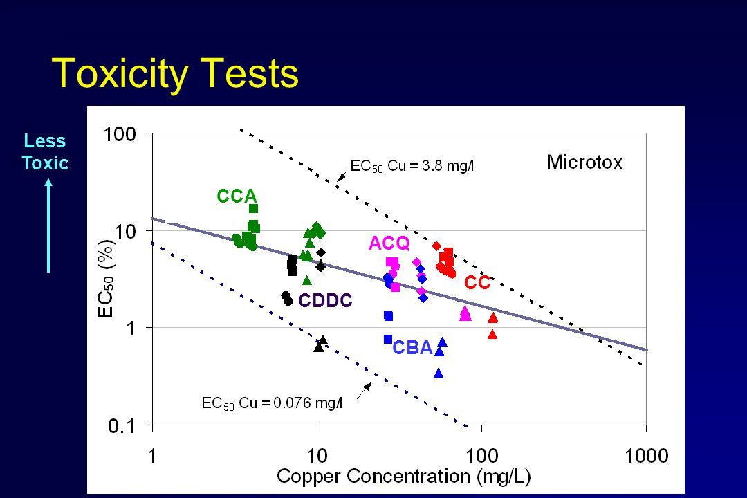 Toxicity Tests Less Toxic CCA CDDC CBA ACQ CC
