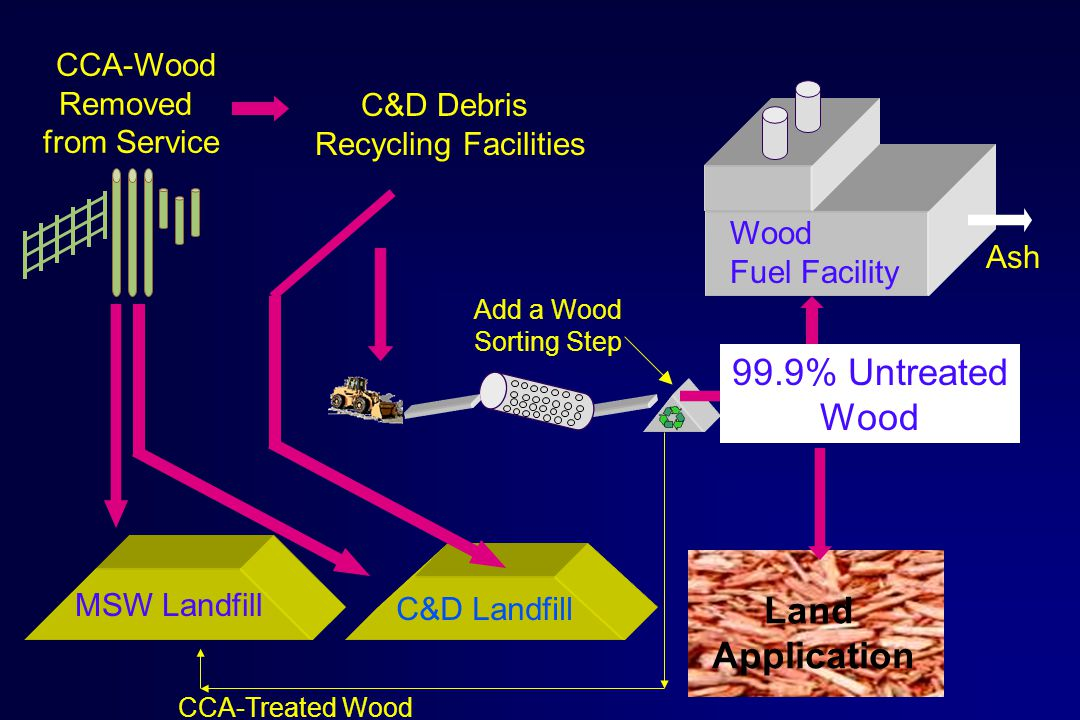 C&D Landfill MSW Landfill C&D Debris Recycling Facilities CCA-Wood Removed from Service Processed Wood (6% CCA in 1996) Land Application Wood Fuel Facility Ash Add a Wood Sorting Step CCA-Treated Wood 99.9% Untreated Wood