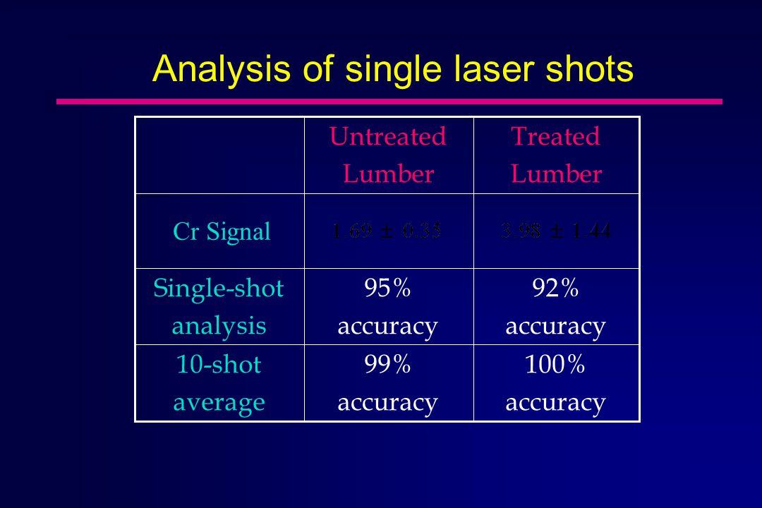 Analysis of single laser shots Treated Lumber Untreated Lumber 100% accuracy 99% accuracy 10-shot average 92% accuracy 95% accuracy Single-shot analysis Cr Signal
