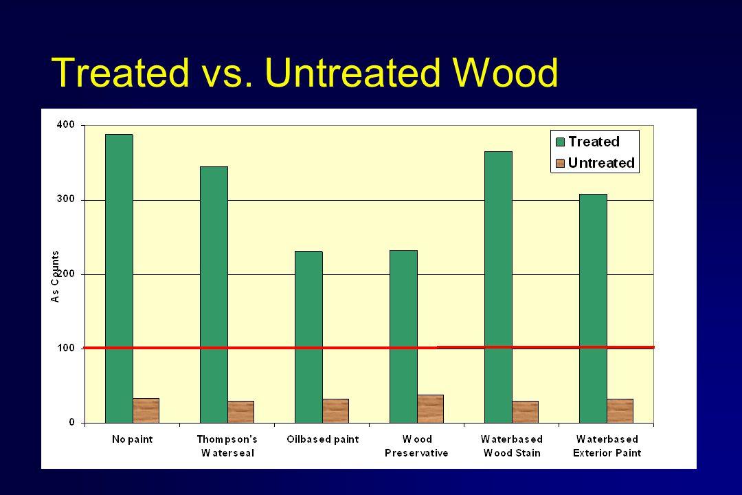 Treated vs. Untreated Wood