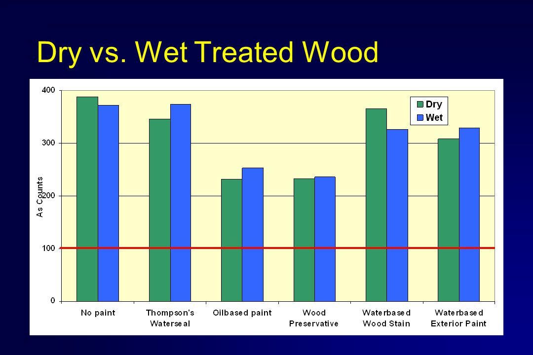 Dry vs. Wet Treated Wood