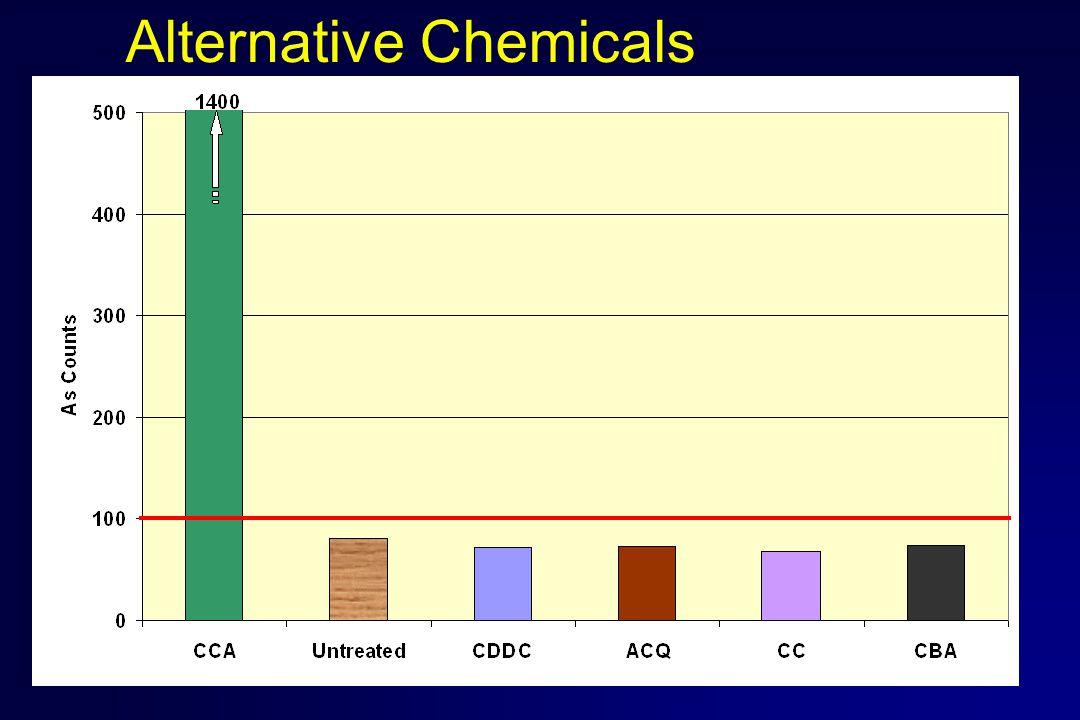 Alternative Chemicals