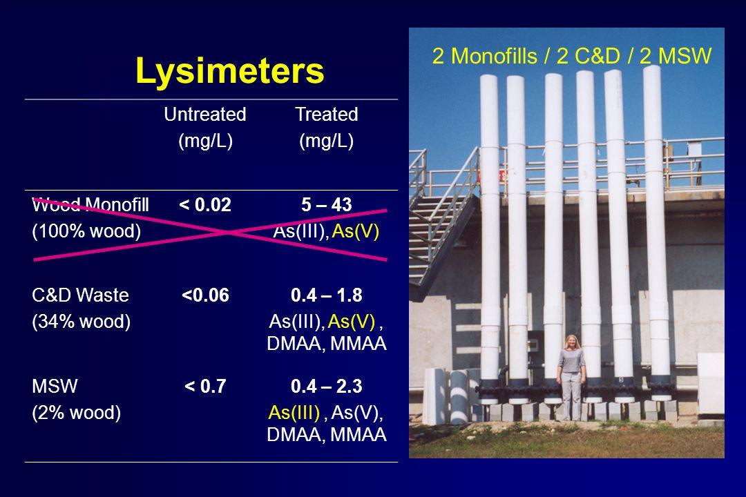 Lysimeters 2 Monofills / 2 C&D / 2 MSW Untreated (mg/L) Treated (mg/L) Wood Monofill (100% wood) < 0.025 – 43 As(III), As(V) C&D Waste (34% wood) <0.060.4 – 1.8 As(III), As(V), DMAA, MMAA MSW (2% wood) < 0.70.4 – 2.3 As(III), As(V), DMAA, MMAA