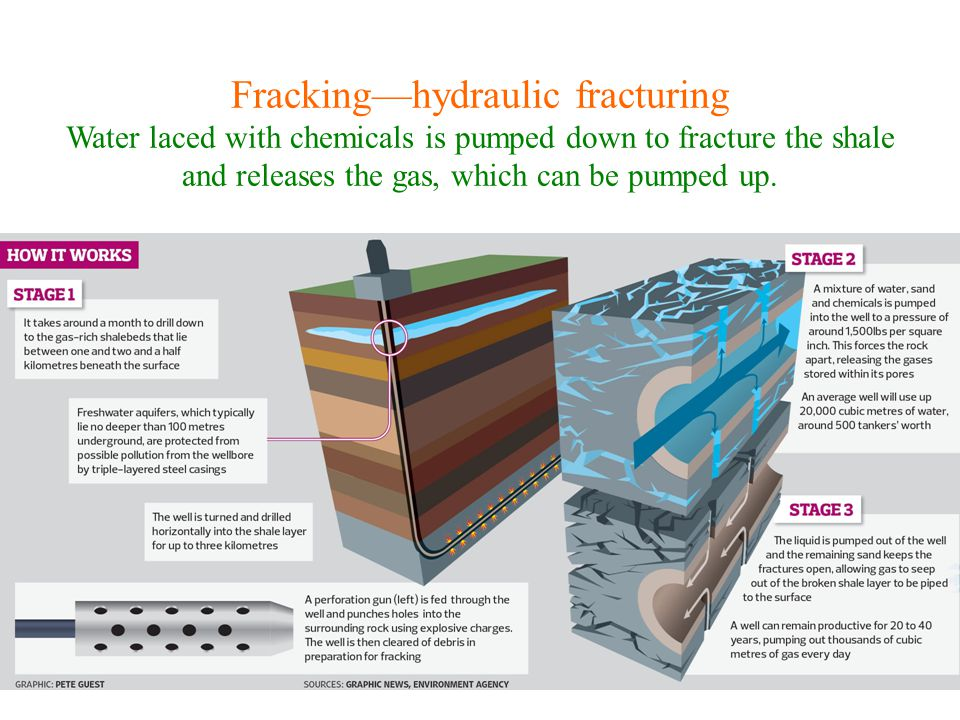 Fracking—hydraulic fracturing Water laced with chemicals is pumped down to fracture the shale and releases the gas, which can be pumped up.