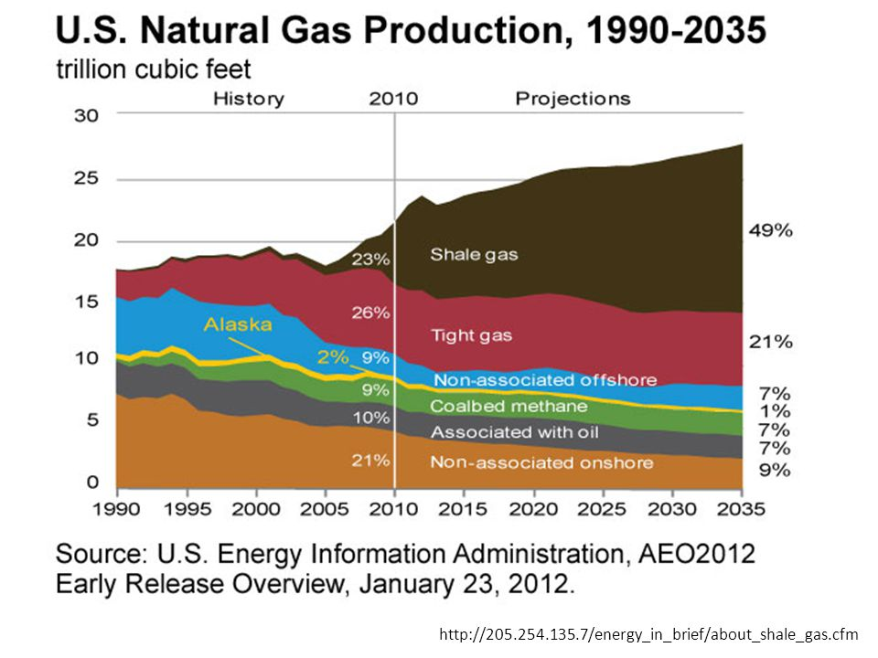 http://205.254.135.7/energy_in_brief/about_shale_gas.cfm