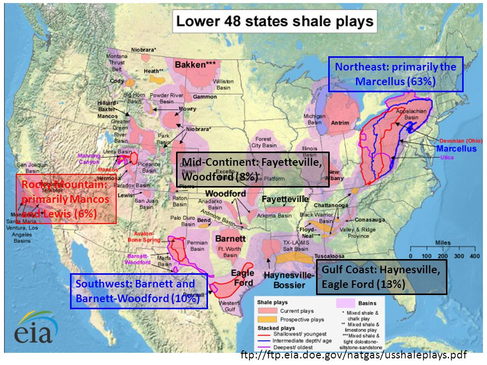 ftp://ftp.eia.doe.gov/natgas/usshaleplays.pdf Northeast: primarily the Marcellus (63%) Gulf Coast: Haynesville, Eagle Ford (13%) Southwest: Barnett and Barnett-Woodford (10%) Mid-Continent: Fayetteville, Woodford (8%) Rocky Mountain: primarily Mancos and Lewis (6%)