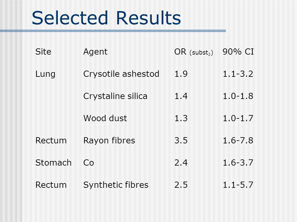 Selected Results SiteAgentOR (subst 2 ) 90% CI LungCrysotile ashestod1.91.1-3.2 Crystaline silica1.41.0-1.8 Wood dust1.31.0-1.7 RectumRayon fibres3.51.6-7.8 StomachCo2.41.6-3.7 RectumSynthetic fibres2.51.1-5.7