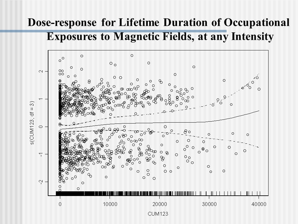Dose-response for Lifetime Duration of Occupational Exposures to Magnetic Fields, at any Intensity
