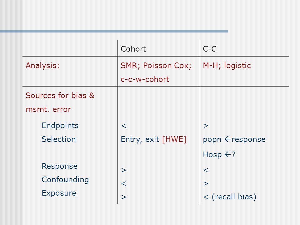 CohortC-C Analysis: SMR; Poisson Cox; c-c-w-cohort M-H; logistic Sources for bias & msmt. error Endpoints Selection Response Confounding Exposure < En