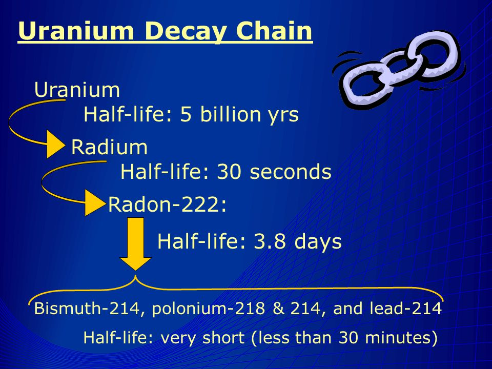 Uranium Decay Chain Uranium Half-life: 5 billion yrs Radium Half-life: 30 seconds Radon-222: Half-life: 3.8 days Bismuth-214, polonium-218 & 214, and lead-214 Half-life: very short (less than 30 minutes)
