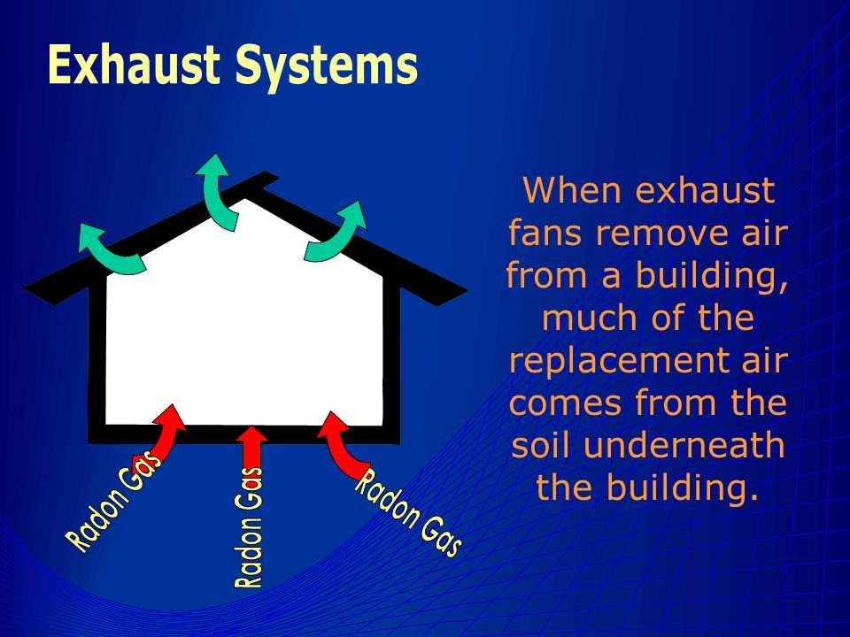 When exhaust fans remove air from a building, much of the replacement air comes from the soil underneath the building.