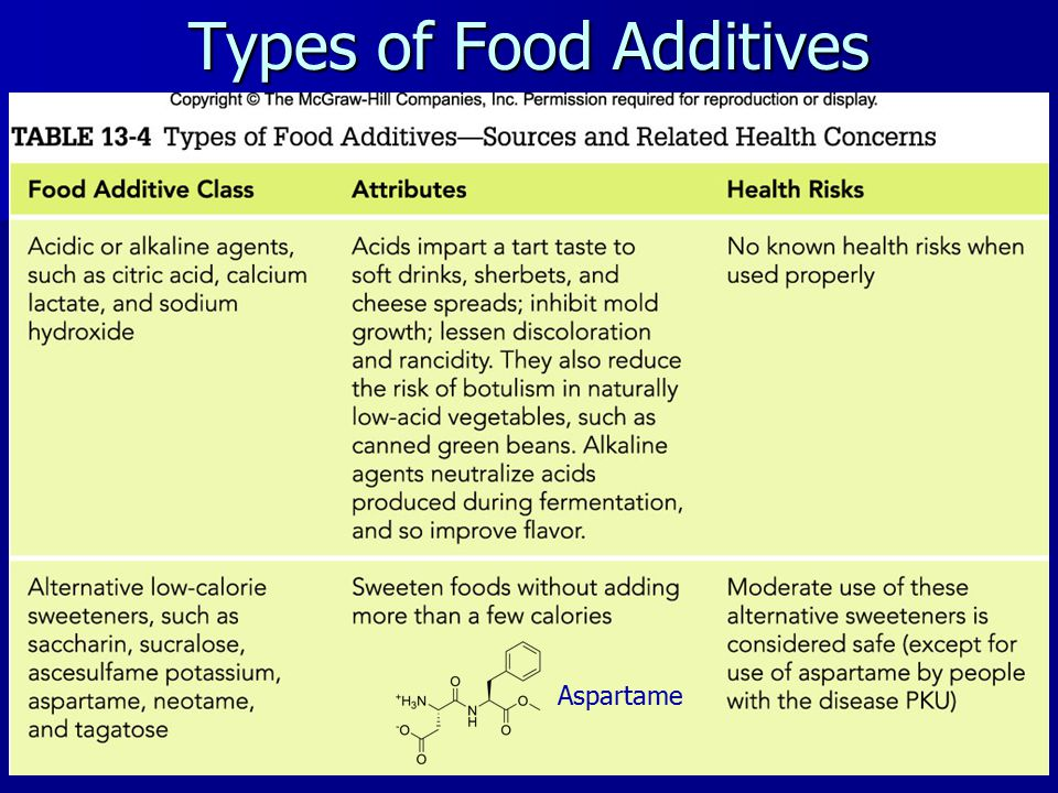 Types of Food Additives Aspartame
