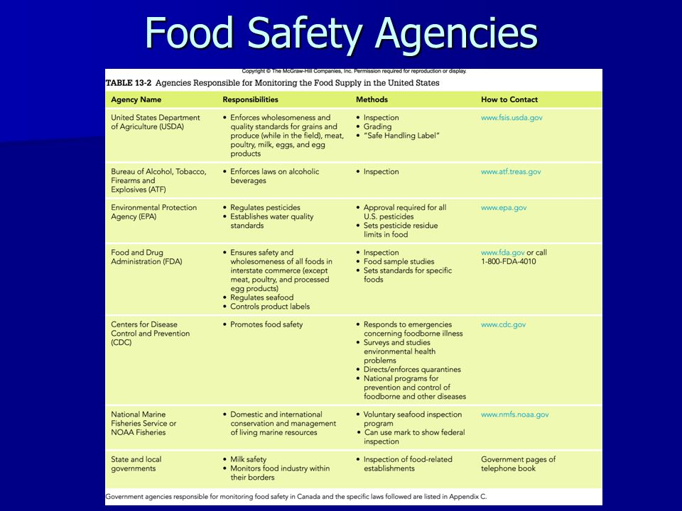 Food Safety Agencies