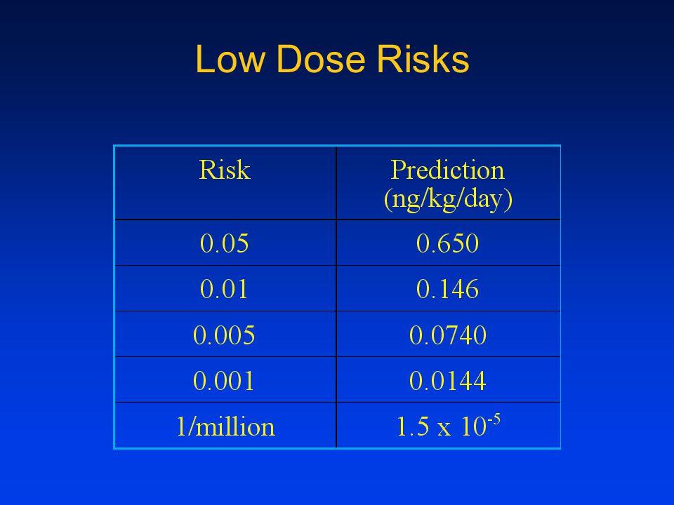 Low Dose Risks