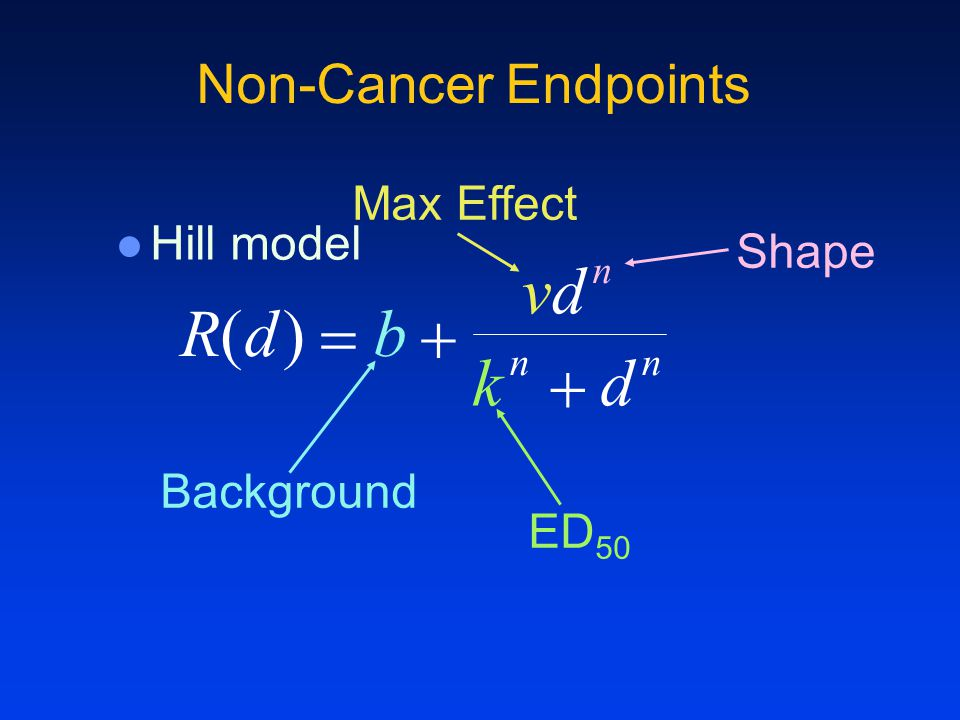 Non-Cancer Endpoints Hill model R(d)  b  vdvd n k n  d n Background Max Effect Shape ED 50