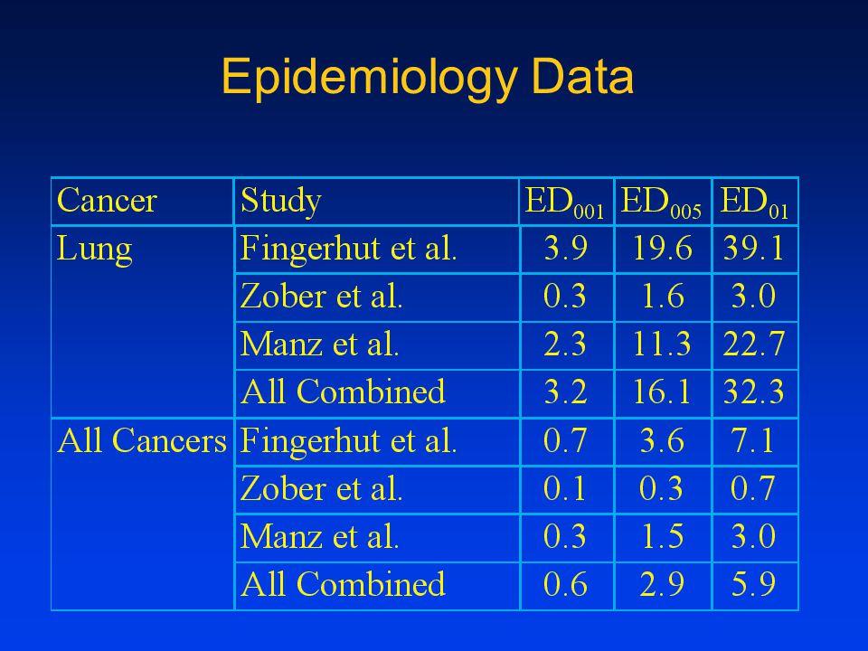 Epidemiology Data